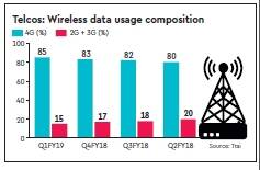 India loves 4G: Smartphone-addicted users consumed 88.66 lakh TBs data in April-June period 3 38