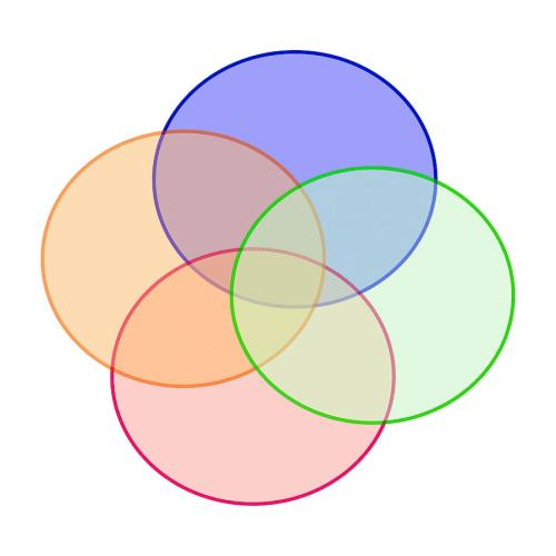 small resolution of euler diagram of intersecting circles