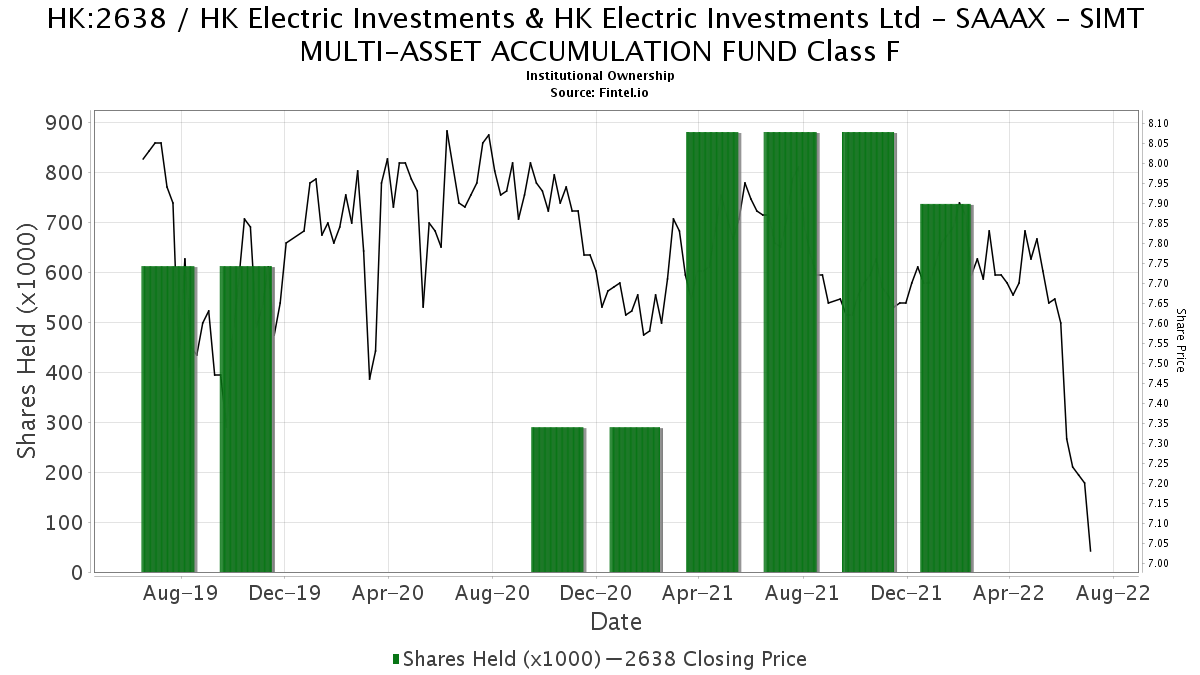 SAAAX - SIMT MULTI-ASSET ACCUMULATION FUND Class F reports 3.711.92% increase in ownership of 2638 / HK Electric Investments & HK Electric ...