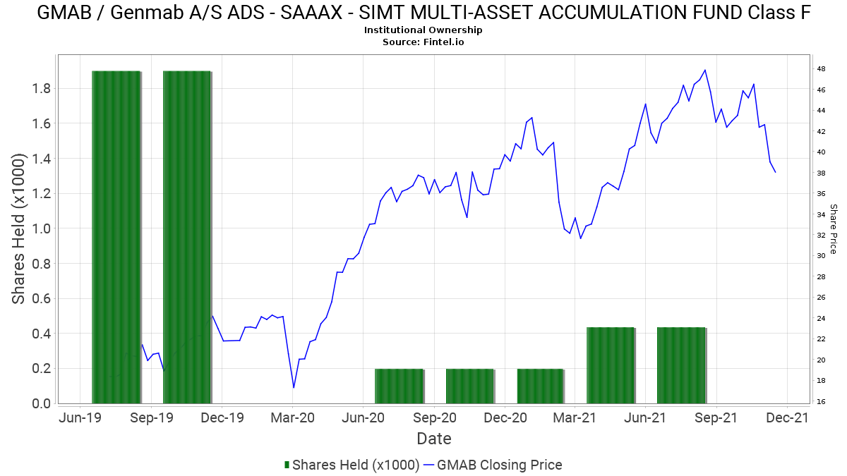 SAAAX - SIMT MULTI-ASSET ACCUMULATION FUND Class F reports 89.63% decrease in ownership of GMAB / Genmab A/S ADS - 13F. 13D. 13G Filings - Fintel.io