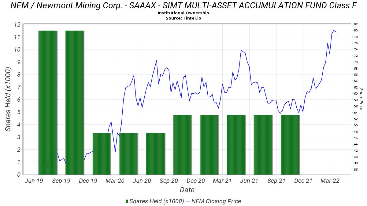 SAAAX - SIMT MULTI-ASSET ACCUMULATION FUND Class F ownership in NEM / Newmont Mining Corp. - 13F. 13D. 13G Filings - Fintel.io
