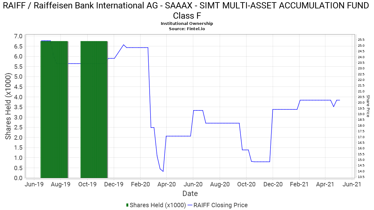 SAAAX - SIMT MULTI-ASSET ACCUMULATION FUND Class F ownership in RAIFF / Raiffeisen Bank International AG - 13F. 13D. 13G Filings - Fintel.io