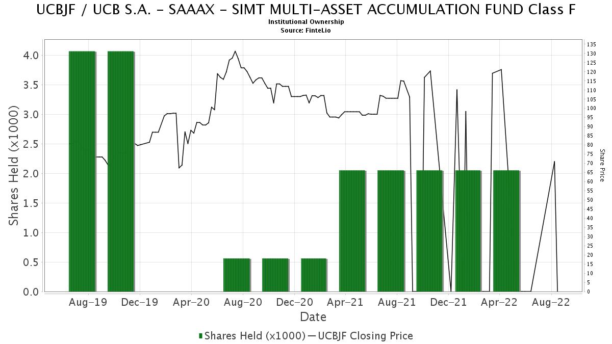 SAAAX - SIMT MULTI-ASSET ACCUMULATION FUND Class F ownership in UCBJF / UCB S.A. - 13F. 13D. 13G Filings - Fintel.io