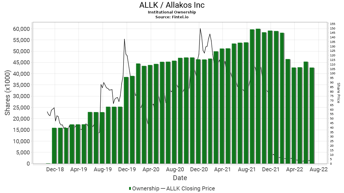 ALLK Institutional Ownership - Allakos Inc. Stock