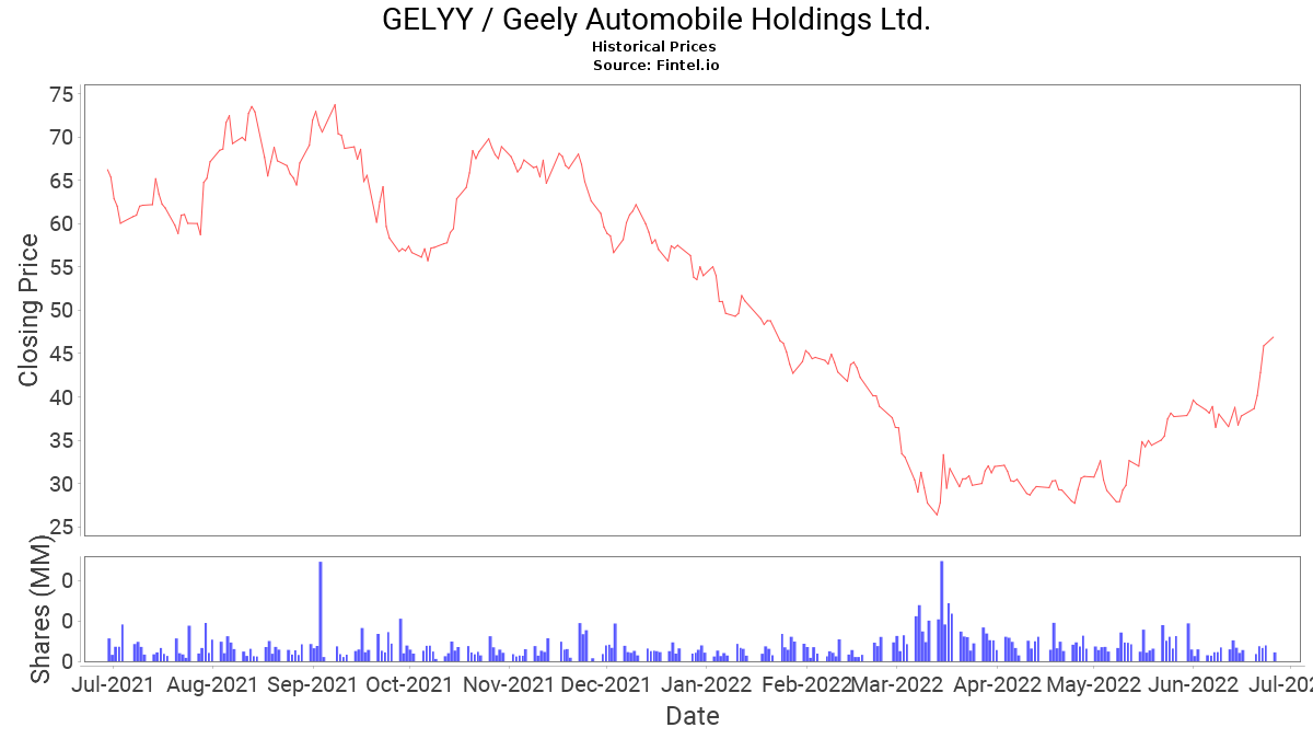 GELYY ADR Price and News / Geely Automobile Holdings Ltd. - ADR Price Quote and News - Fintel.io