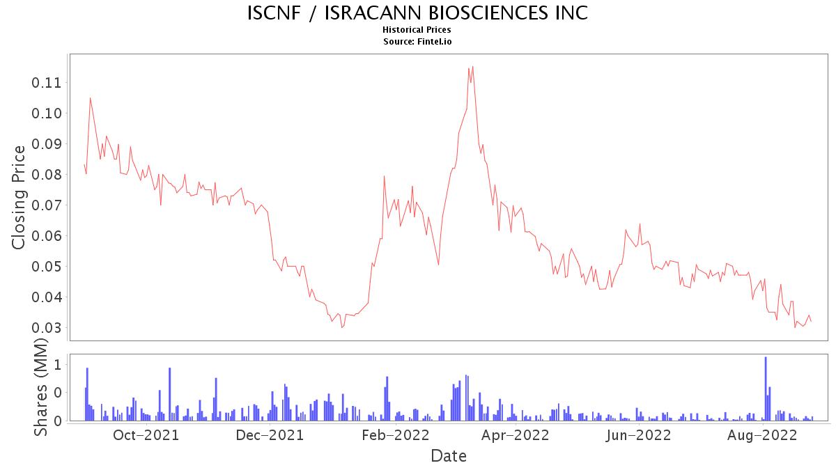 ISCNF Stock Price and News / ISRACANN BIOSCIENCES INC - Stock Price Quote and News - Fintel.io