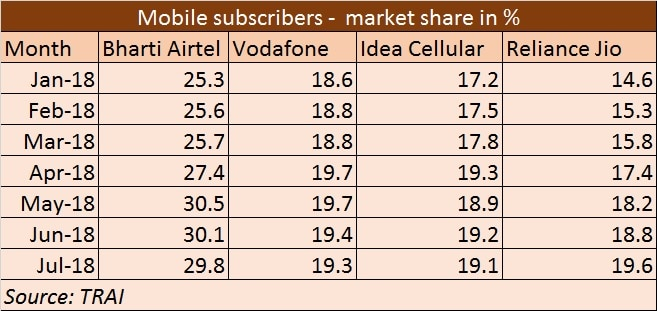 Mobile subscribers market share chart - 12 October 2018  Reliance Jio becomes second-largest player in terms of mobile subscriber market share on a standalone basis Mobile subscribers market share chart 12 October 2018