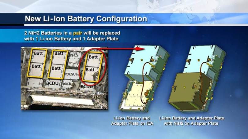 emoving six nickel-hydrogen batteries and replacing them with three new lithium-ion batteries along with the adapter plates that completes the power circuit to the new batteries. Image credit: Twiiter/NASA