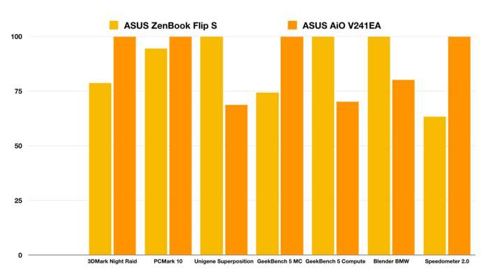 Here we see the laptop-grade i5 in the V241EA AiO compared to a laptop-grade i7 in an Ultrabook from the same company. Despite being slower on paper, the AiO's i5 takes the lead in several tests owing to the better cooling performance of its larger chassis.