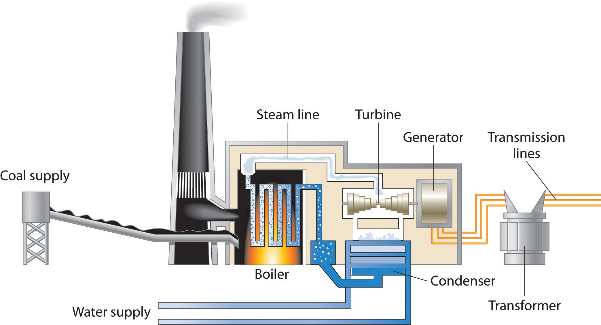 schematic diagram of steam power plant 24v wiring general chemistry principles patterns and applications