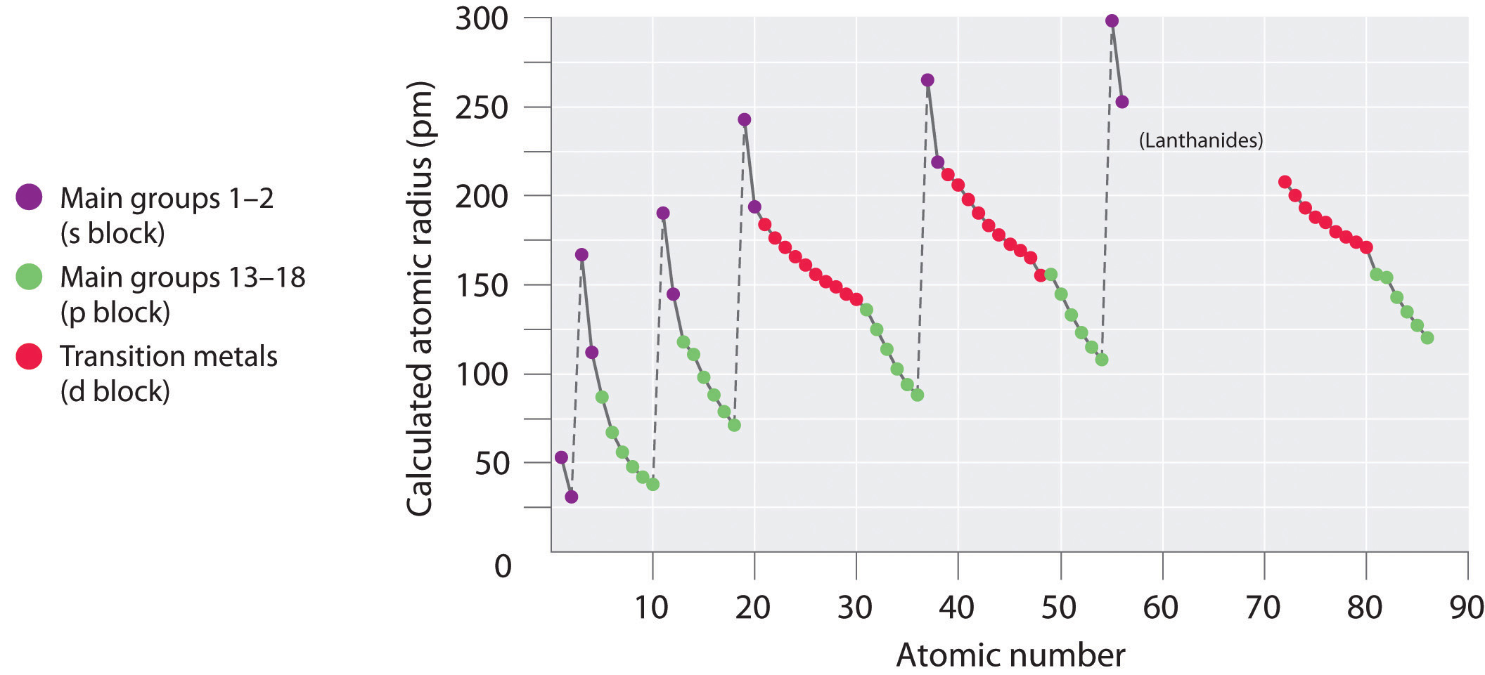 How Does The Number Of Protons Relate To Atomic Size