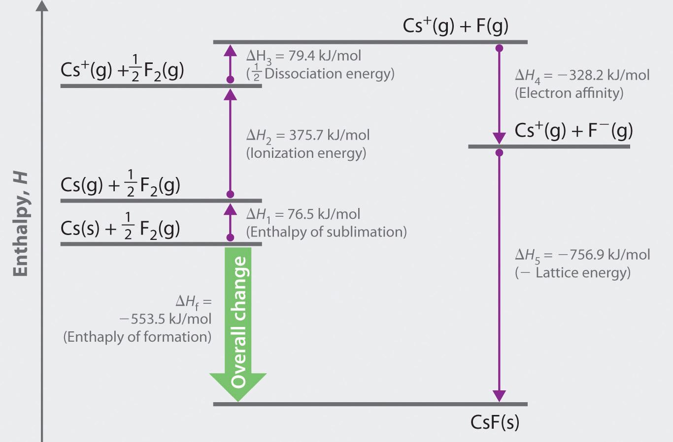 Enthalpy Diagram Worksheet