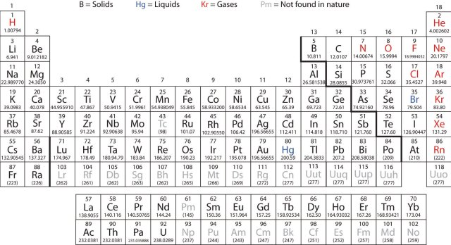 The periodic table with names and atomic mass periodic the basics of general organic and biological chemistry 1 0 periodic table with each element s atomic number mass symbol name urtaz Gallery