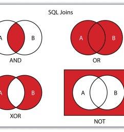xor venn diagram under fontanacountryinn com  [ 1346 x 1063 Pixel ]