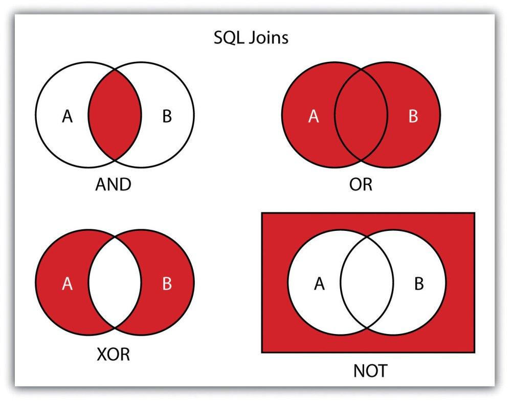 medium resolution of xor venn diagram under fontanacountryinn com