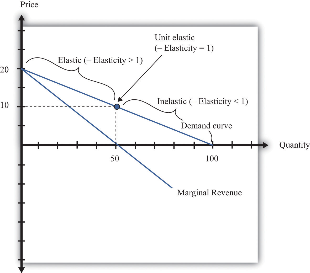 Elasticity Supply Of Calculus Elasticity Elasticity Of