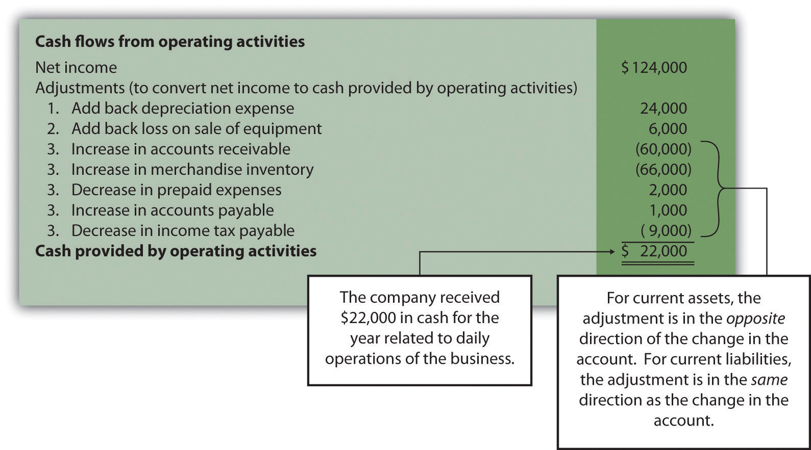 Solved Operating Activities Section Using The Indirect Me
