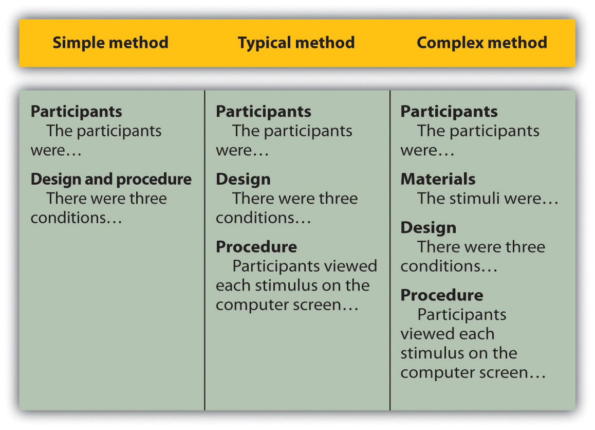 Research Methods In Psychology Core Concepts And Skills