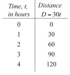 direct variation chart - Zerse [ 565 x 1500 Pixel ]