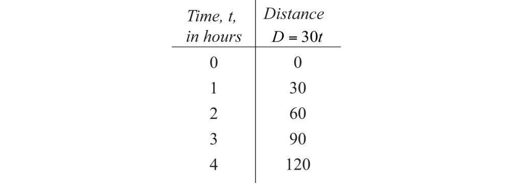 medium resolution of direct variation chart - Zerse