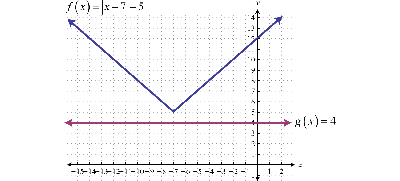 Linear Equations And Their Graphs 7 6