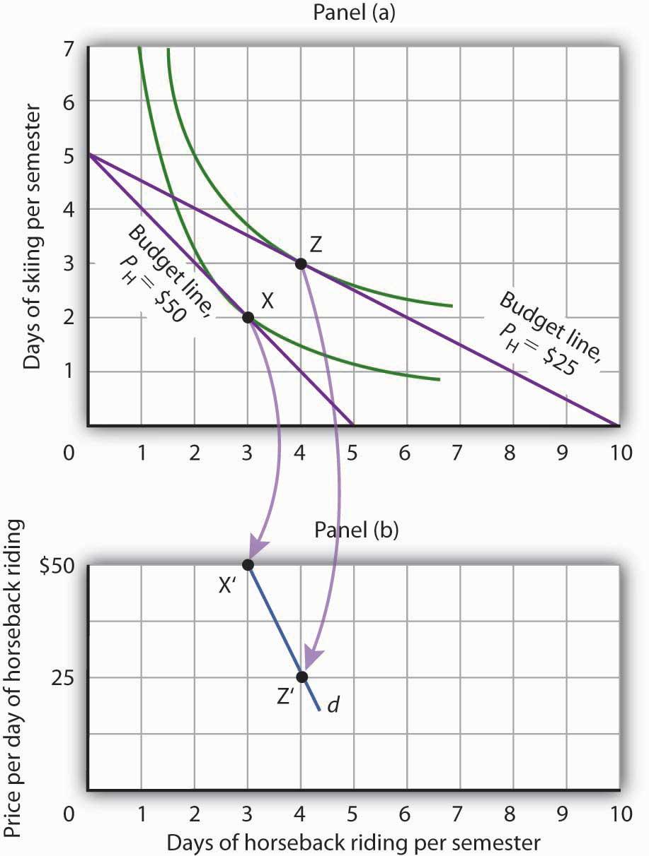 Definition Of Utility Maximization In Economics