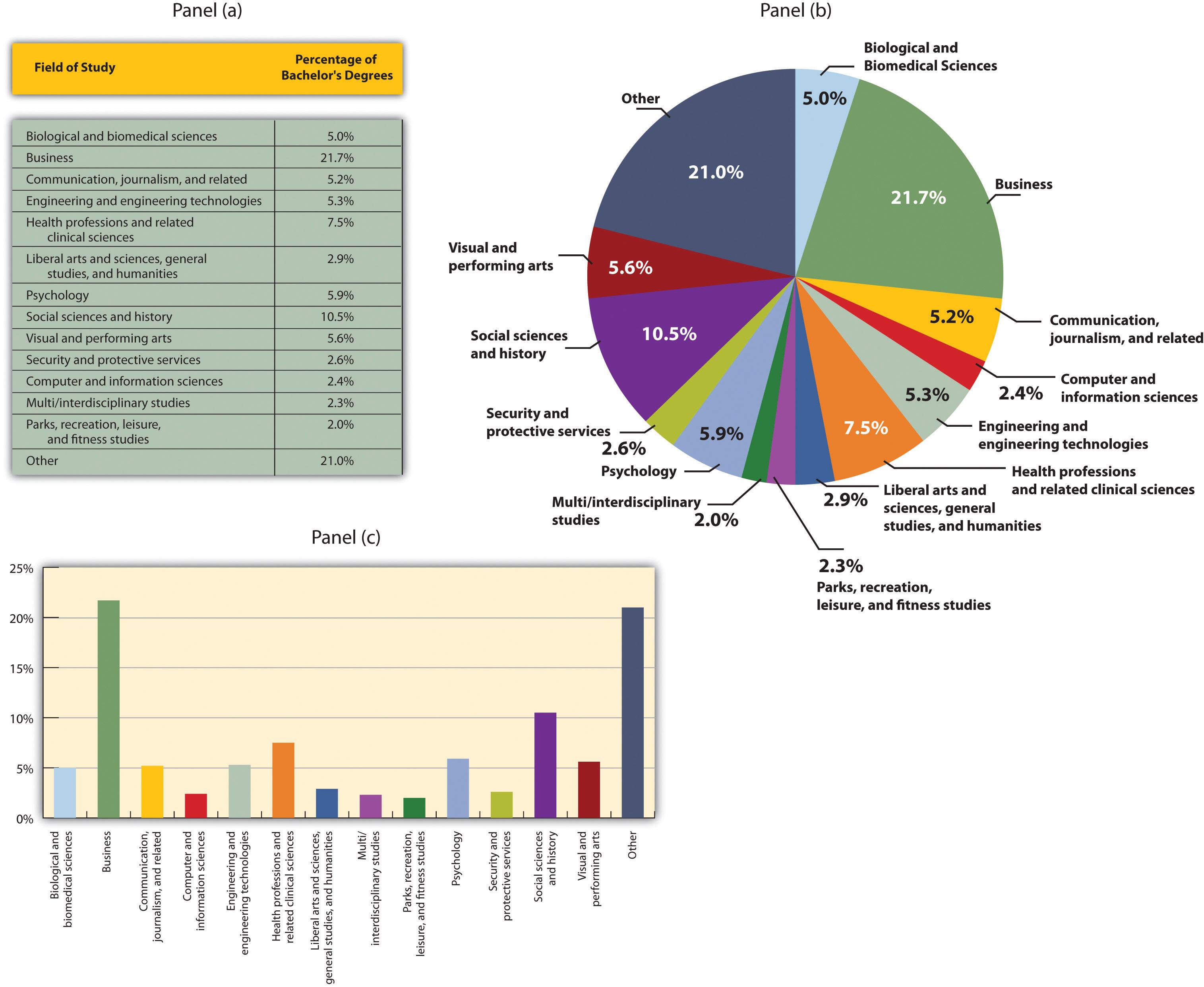 statistical analysis graphs and diagrams 6 circle writable venn diagram example principles of microeconomics v2 1 flatworld