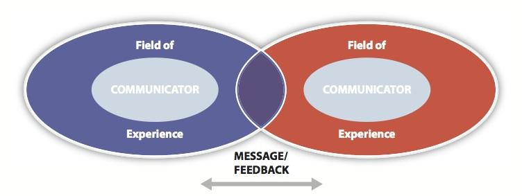Image result for transactional model of communication