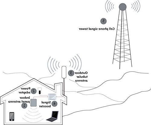 Phonelex Cell Phone Signal Booster 70dB Dual Band