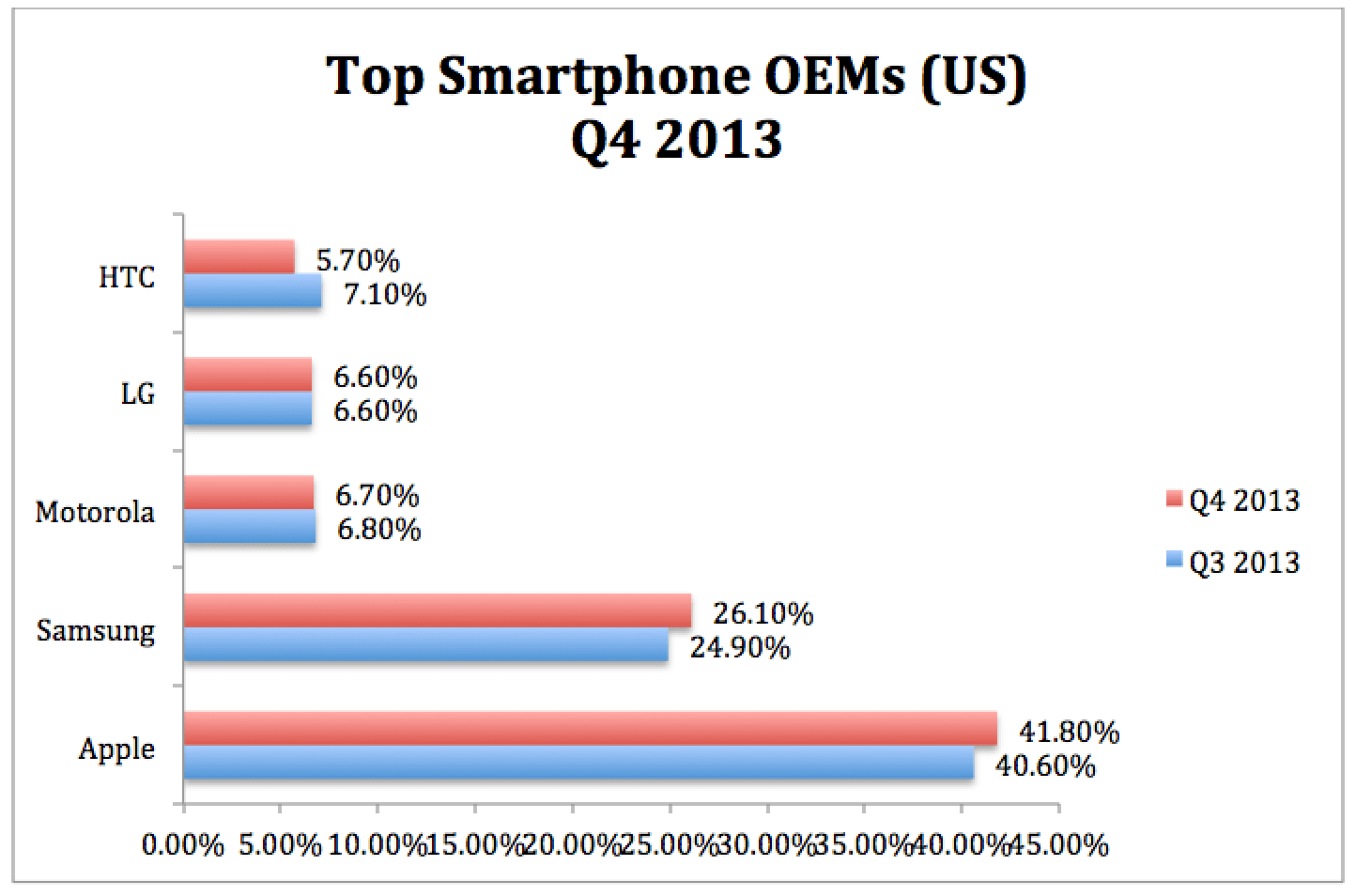Android leads with 51.8% US Smartphone market share. Motorola jumps to 3rd place
