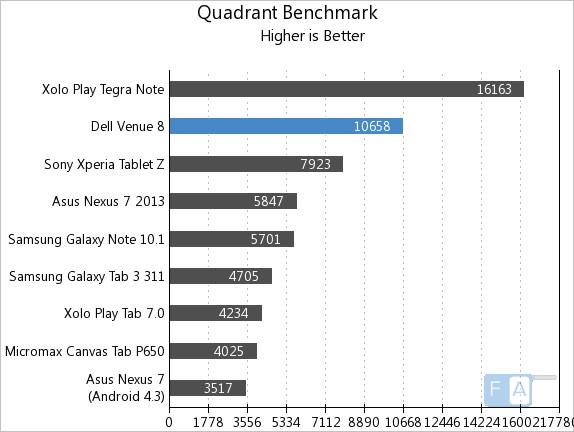 Dell Venue 8 Benchmarks