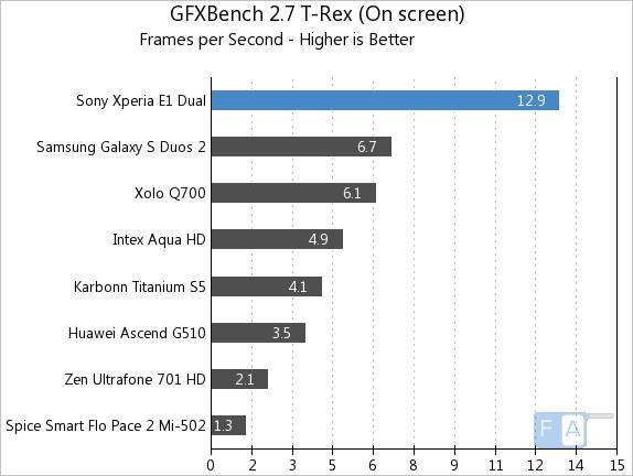 Sony Xperia E1 Dual Benchmarks