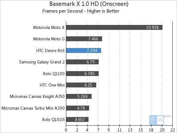 HTC Desire 816 Benchmarks