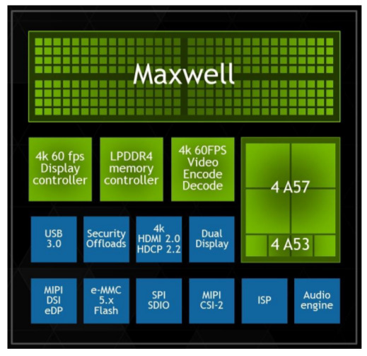Nvidia Tegra X1 Mobile Super Chip With 256core Maxwell