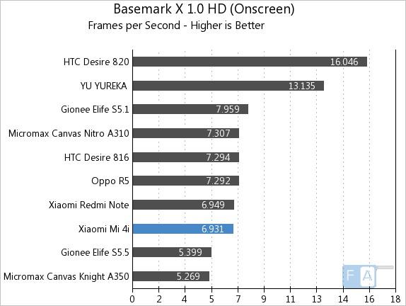 Xiaomi Mi 4i Basemark X 1.0 OnScreen