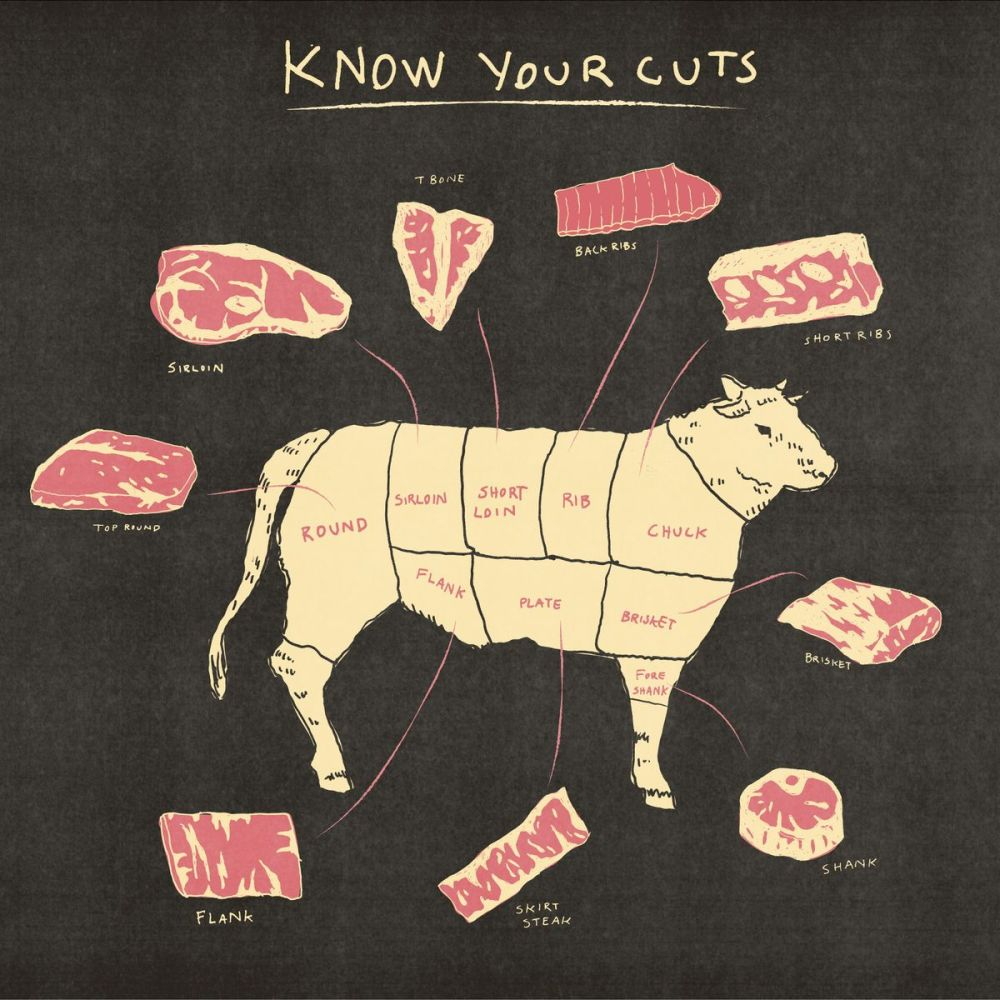 medium resolution of offal meat cut diagram