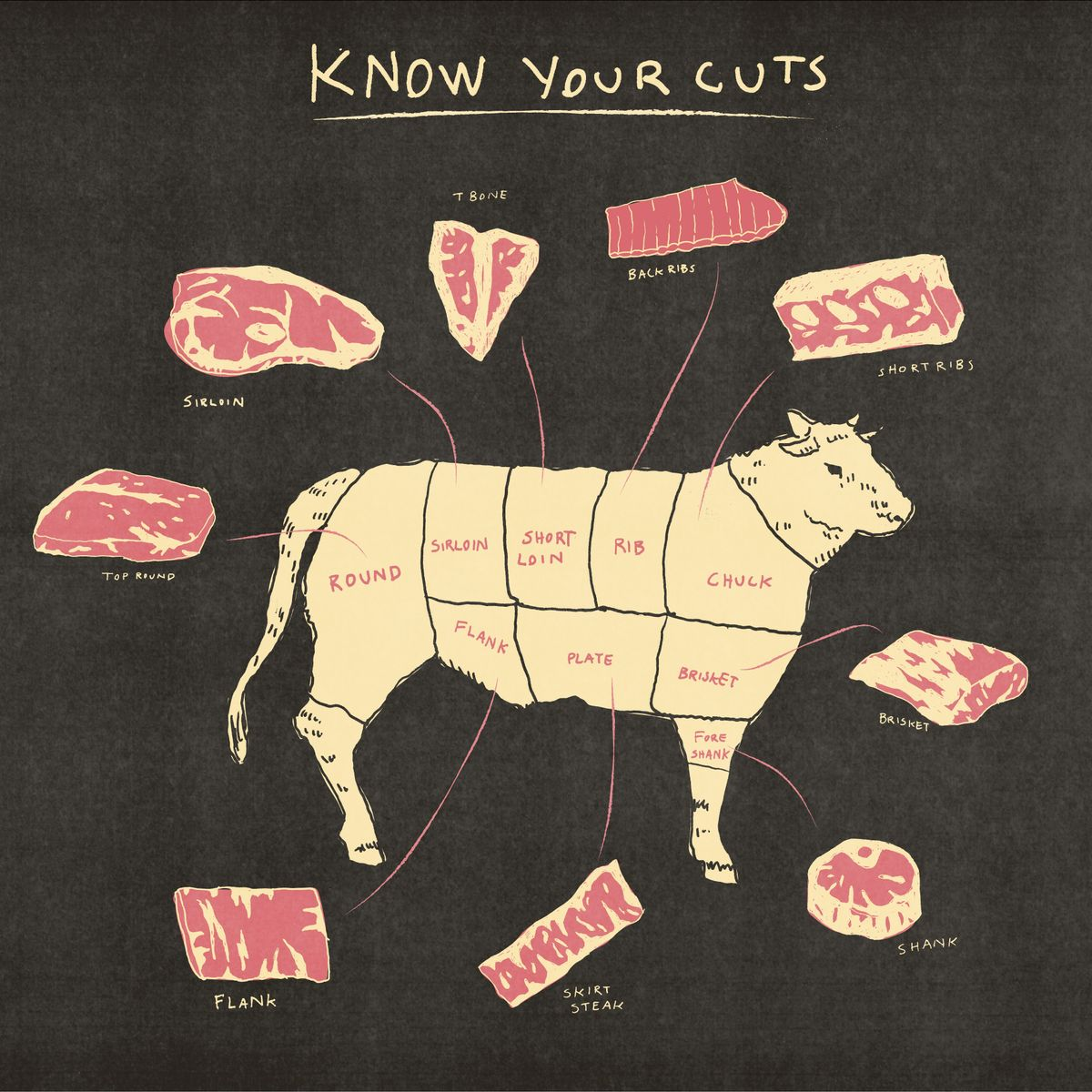 hight resolution of beef cuts to know and how to ask for and cook them