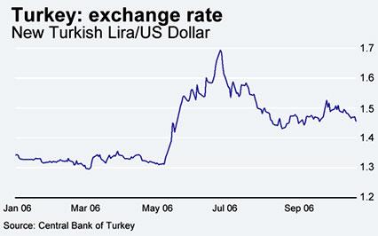 Turkish lira euro exchange rate historical data