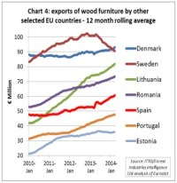 German furniture exports slide while Italian and Polish ...