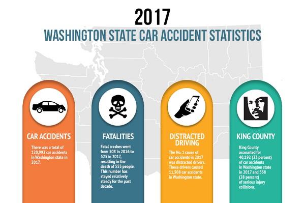 Washington State Car Accident Statistics Data Updated 2020