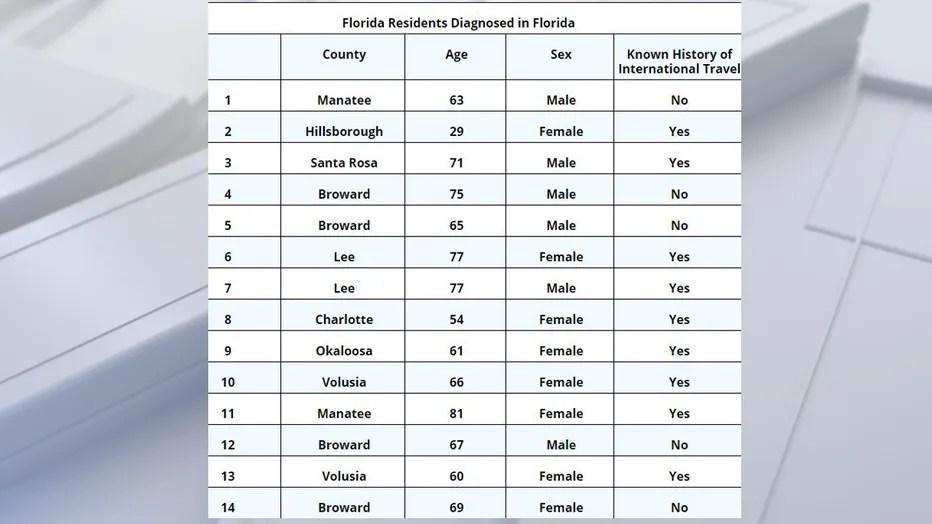 Broward County patient brings total Florida-related coronavirus ...