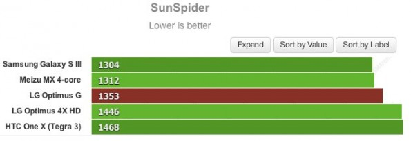 LG-Optimus-G-benchmarks-sunspider-595x205