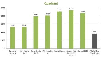 Quadrant-Alcatel-One-Touch-991