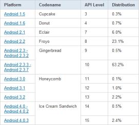chart-répartition-des-versions-april-avril-2012-android-google-1