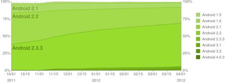 chart-répartition-des-versions-april-avril-2012-android-google-2
