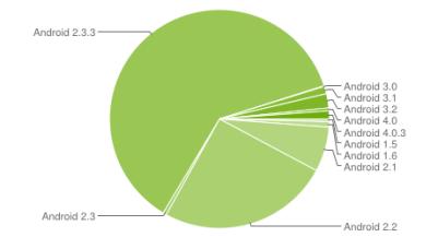 chart-répartition-des-versions-february-février-2012-android-google