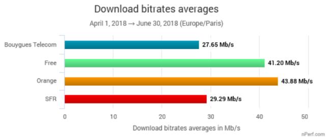 debits 4G