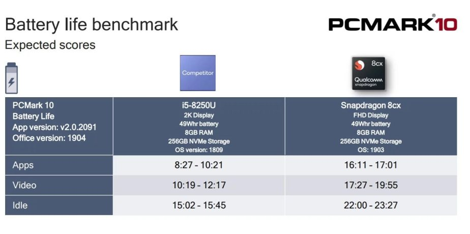 Snapdragon 8CX PC Mark 3