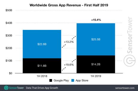 1h-2019-app-revenue-worldwide