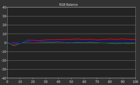 RGB Balance - 6478